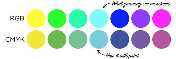 RGB vs CMYK colour